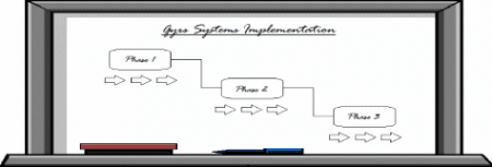 White Board for an Organized LMS Implementation