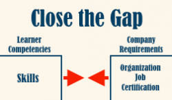 Close the Gap with Gap Analysis